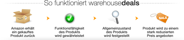 image thumb14 [Update] 10% Extra Rabatt bei den Amazon Warehousedeals