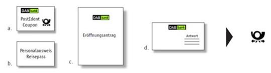 image thumb1 DAB Bank: kostenloses Girkokonto eröffnen + 90€ Startguthaben sichern