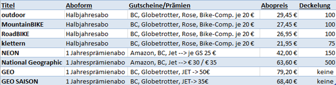 """image thumb92 Verschiedene Zeitschriften im Angebot, so z.B. """"Klettern"""" für 1,95€ anstatt 21,95€"""