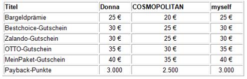 image thumb16 Frauenzeitschriften vergünstigt, so z.B. Cosmopolitan Jahresabo für 31€ inkl. 35€ Meinpaket.de Gutschein